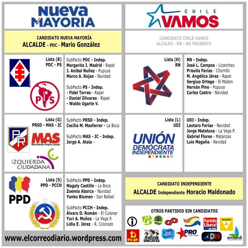 cuadro-candidatos-final-prov
