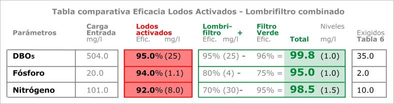 25 COMPARATIVA LODOS LOMBRIFILTRO.jpg