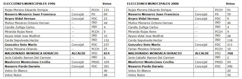 1996 - 2000 elecciones