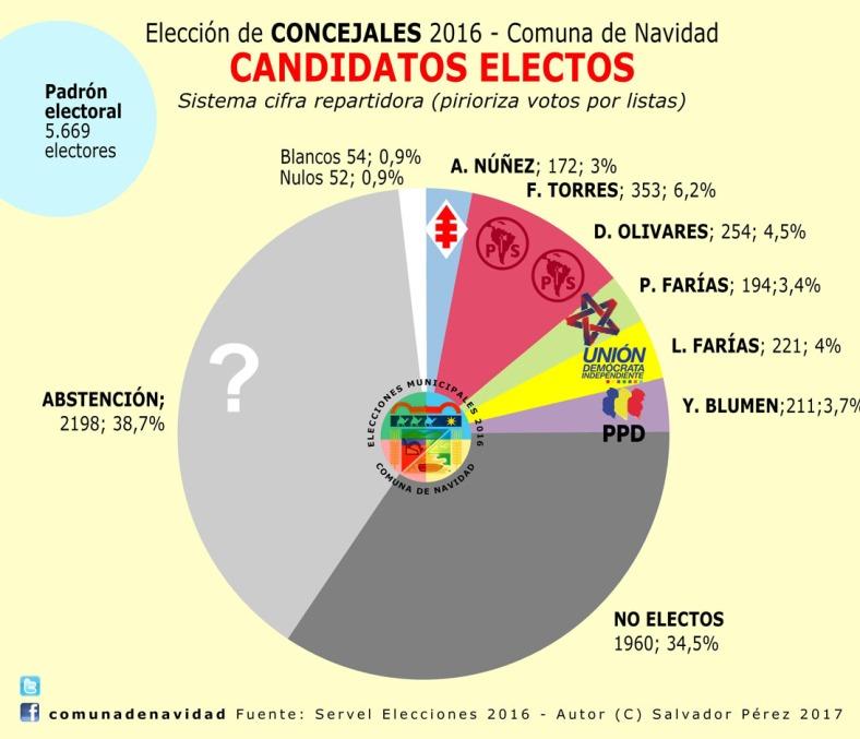 candidatos-electos-100