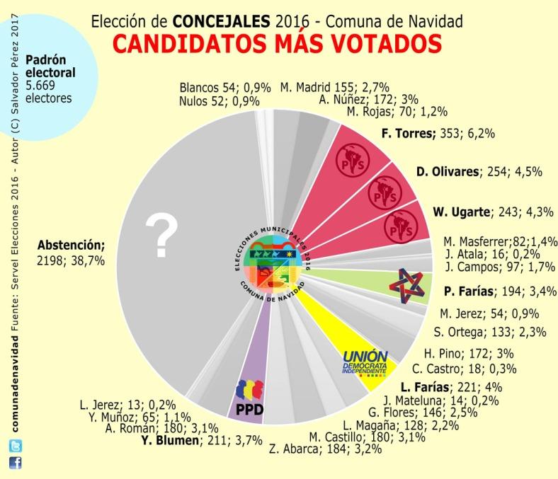 candidatos-votados-100