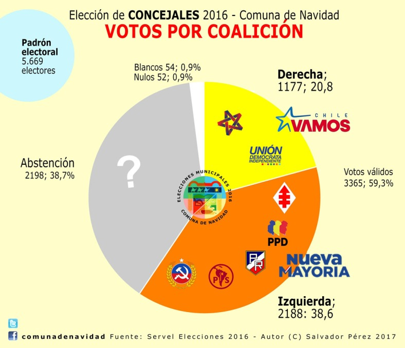 votos-por-coalicion-100