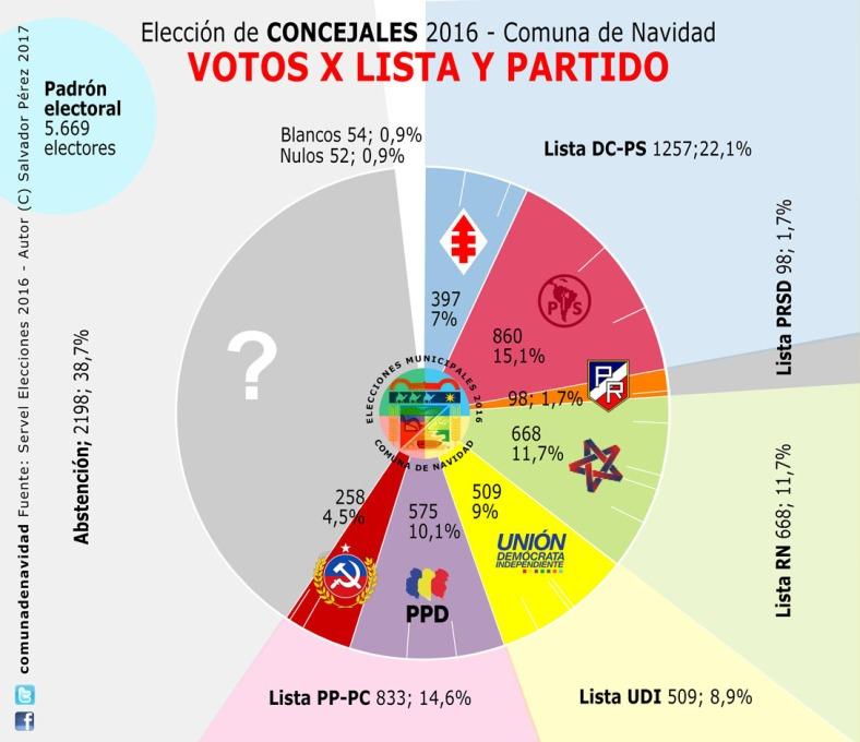 votos-x-lista-y-partido-100